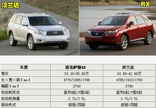 雷克萨斯与丰田同平台16款车型全解析