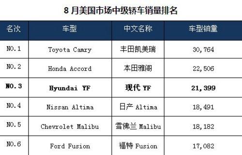 现代YF 改写美国中级车市场竞争格局