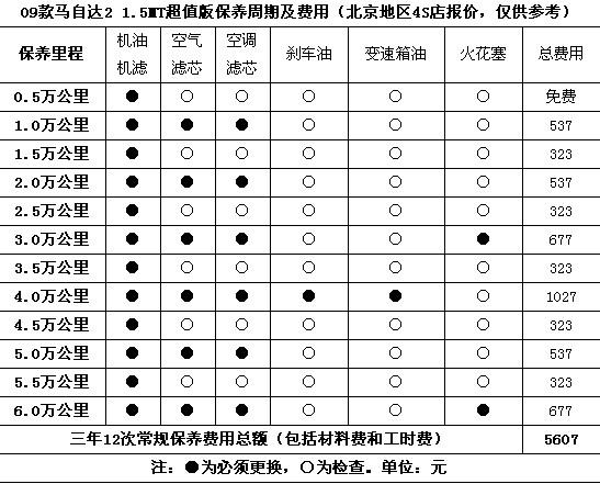 节能惠民车用车使用成本 瑞纳PK马自达2