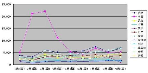 2010年9月汽车品牌媒体曝光度观察报告
