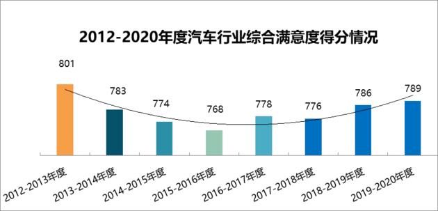 中国汽车行业客户满意度调研结果发布