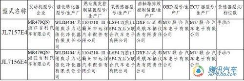 疑似GC515/SX5 吉利新车目录编号曝光