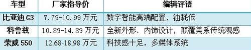 """三强PK""""智""""者胜 三款智能代表车型导购"""