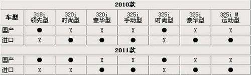 增多项配置 华晨宝马改款3系效果图解析