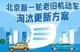 58汽车、北京现代率先响应国三淘汰政策