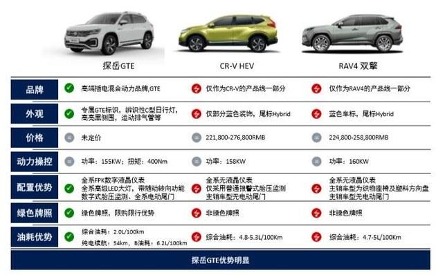 探岳GTE即将上市 新车会有哪些新科技?