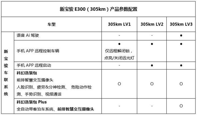 新宝骏E300部分配置曝光 共3个配置级别