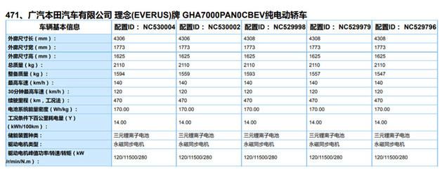 新款广汽本田VE-1信息 续航增至470公里