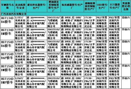 预计广州车展上市 飞度小改款目录现身