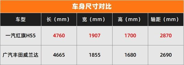 综合实力谁更强? 红旗HS5对比广丰威兰达