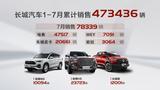 长城胜游亚洲7月销售78,339辆 同比大涨30%