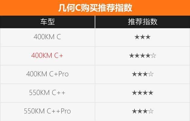 几何C怎么选?400KM C+版本性价比最高
