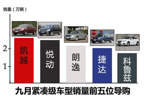 我相信群众 九月份紧凑型车销量前五位