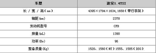 主打1.4TSI+7DSG 大众新途安谍照曝光