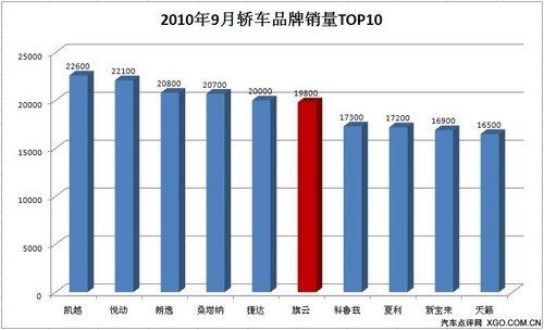 """销量近2万 奇瑞旗云""""金九""""喜庆丰收"""
