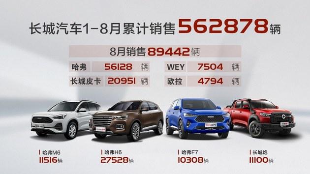 大涨27%! 长城汽车8月销售近9万辆
