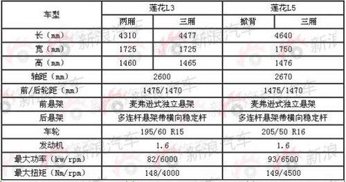 广州车展上市 莲花L5三厢/掀背版全曝