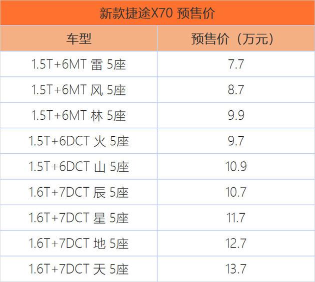 预售7.7-13.7万元 捷途X70 PLUS启动预售