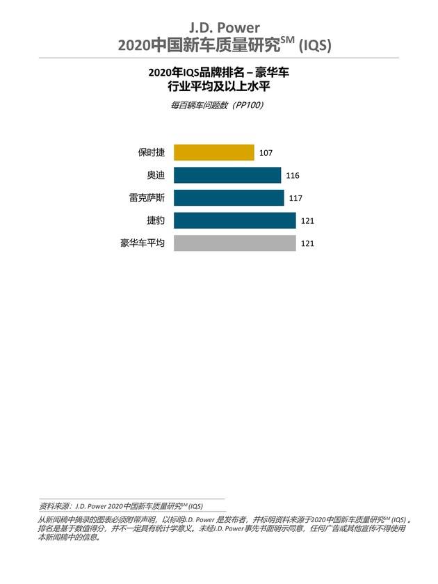 J.D. Power发布2020中国新车质量研究:四分之一车主因质量或性能好购买自主品牌