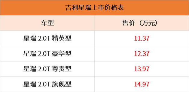 吉利星瑞正式上市 售价11.37-14.97万元