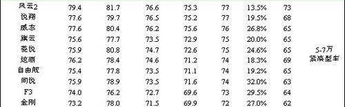奇瑞风云2 获全国汽车用户满意度第一
