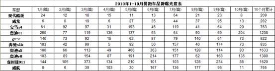 10年10月 汽车品牌媒体曝光度观察报告