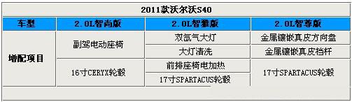 全面得到提升 2011款沃尔沃S40精彩实拍