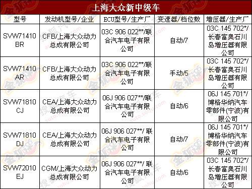 大众NMS/标致RCZ领衔 新环保目录解析篇