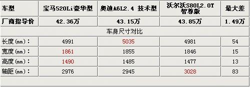 豪华行政级比拼 S80L/A6L/新5系PK解析