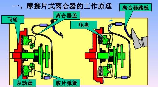 离合器工作原理介绍