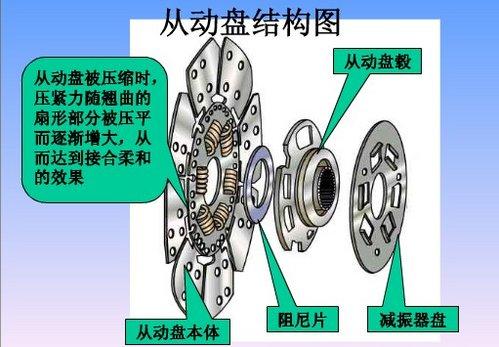 切断结合动力 离合器工作原理介绍