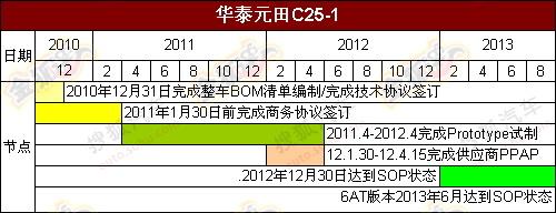 定位豪华SUV 曝华泰元田C25新款SUV规划