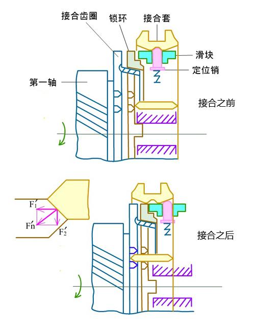 实现变速 手动变速器基本构成和原理介绍