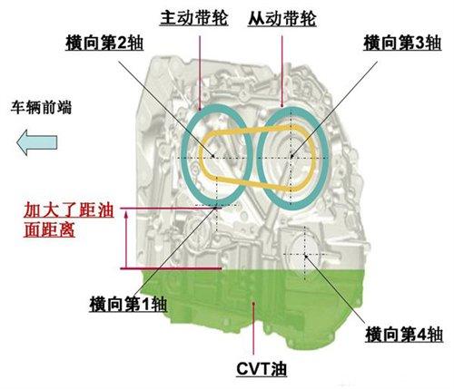 汽车 cvt/新型CVT和现有的CVT对比结构图