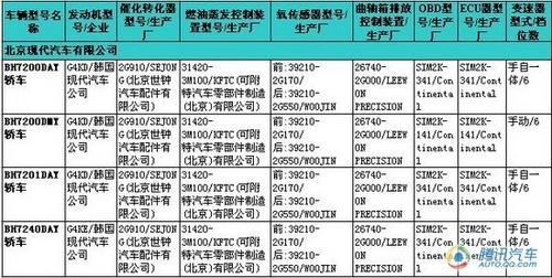 奇瑞旗云6/新索纳塔 全新一期新车目录