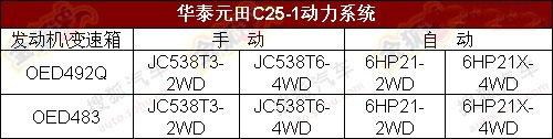 A25/B35/C25 华泰汽车将推3款全新SUV