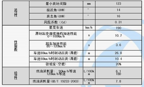 S15明年底亮相 风神H30 CROSS 3月上市