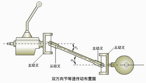 变换角度传递动力 解析万向传动装置