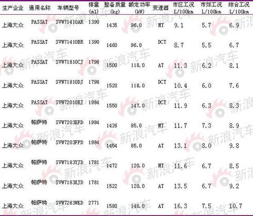 将正式命名为Passat 上海大众NMS登公告