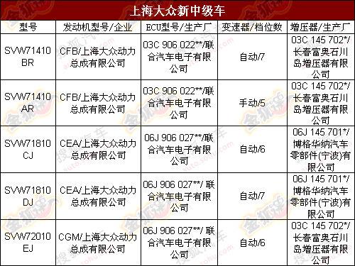 将推三个排量 上海大众NMS命名Passat