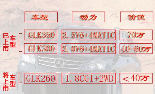 1.8T发动机+前驱 奔驰GLK国产计划解析