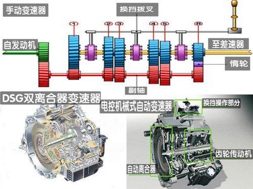 从根本上掌控 详解5类最常见汽车变速器