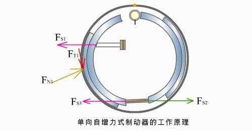 刹车制动很重要 解析常见的鼓式制动器