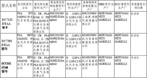 与C5采用相同动力 曝国产标致508谍照