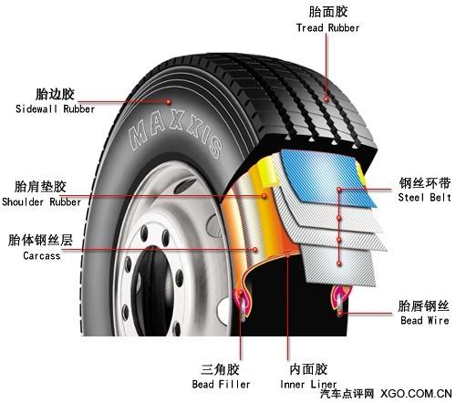 汽车结构分组结构