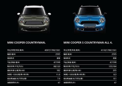 推两款车型 MINI Countryman配置曝光