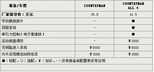 四驱还是两驱 MINI COUNTRYMAN配置解析