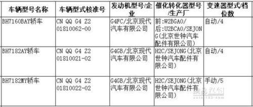 雅绅特/悦动 北京现代两改款车型曝光
