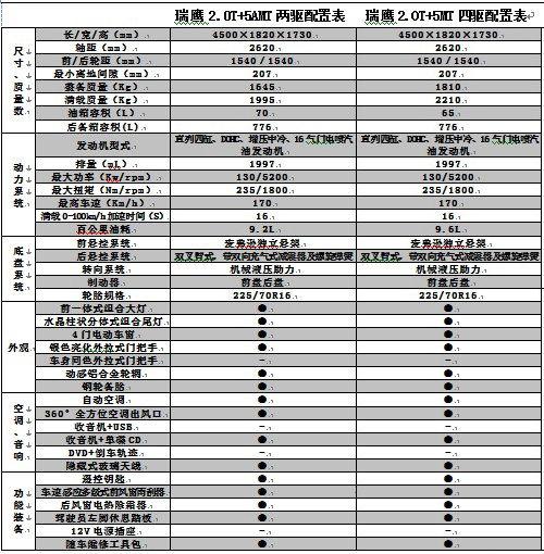 3月10日上市 2011款江淮瑞鹰参数曝光