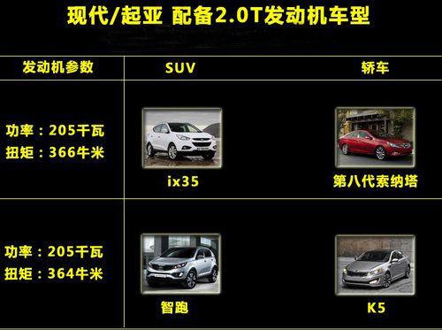 挑战大众途观 现代ix35将推出2.0T版本